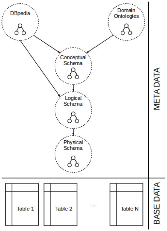 SODA_Architecture