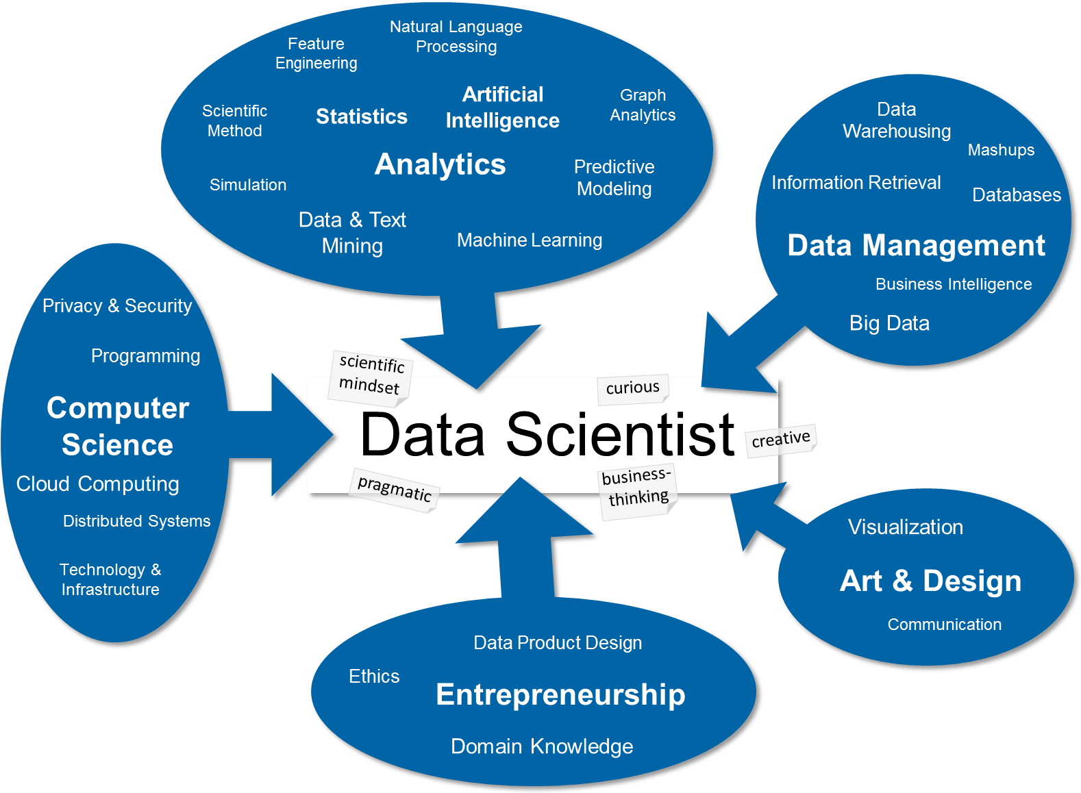 the data science skill set