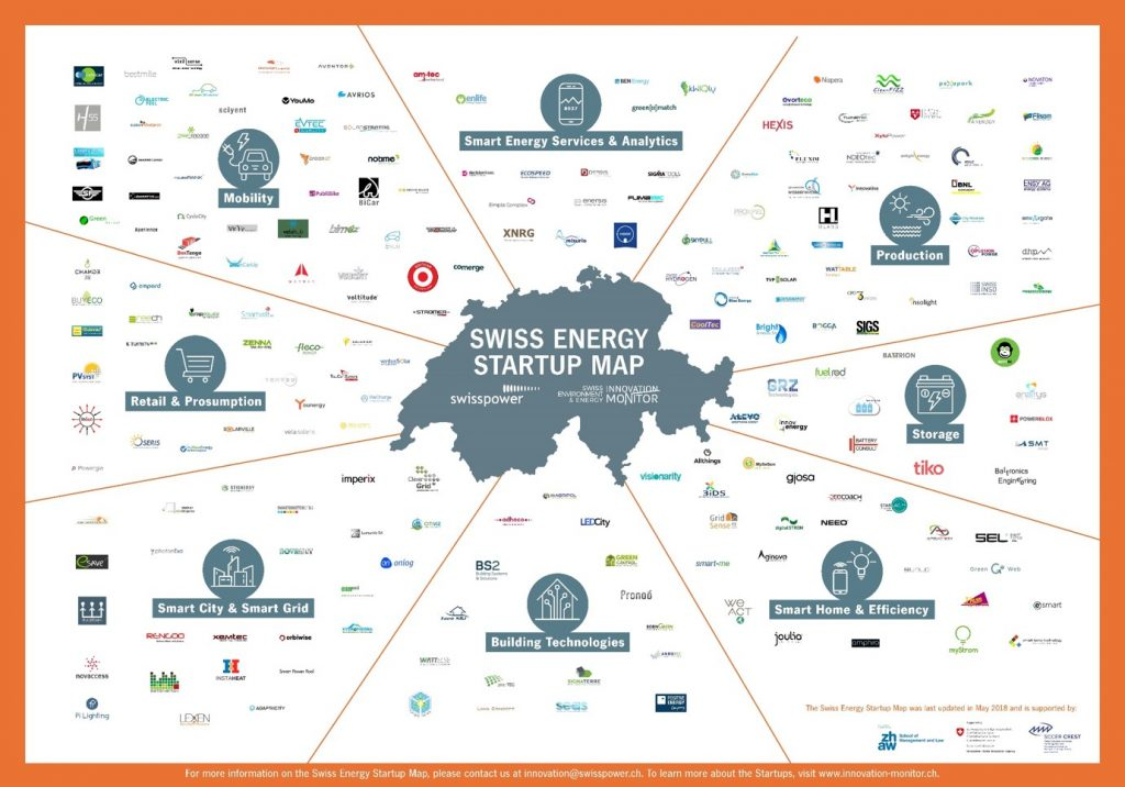 Swiss Energy Startup Map
