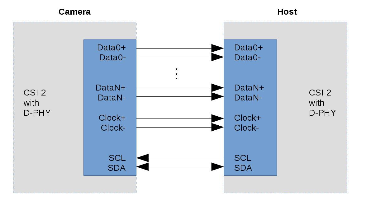 MIPI CSI/DSI Interface for General Purpose Data Acquisition