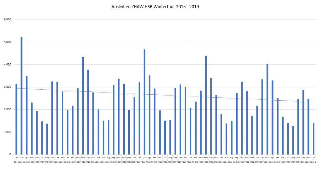 Säulengrafik der Ausleihen pro Monat von 2015-2019