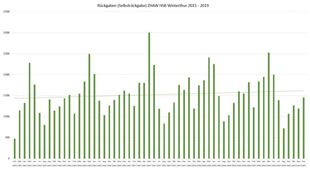 Säulengrafik der Rückgaben pro Monat am Automaten von 2015-2019