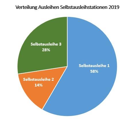 Kreisdiagramm der Verteilung der Ausleihen auf die drei Selbstausleihstationen