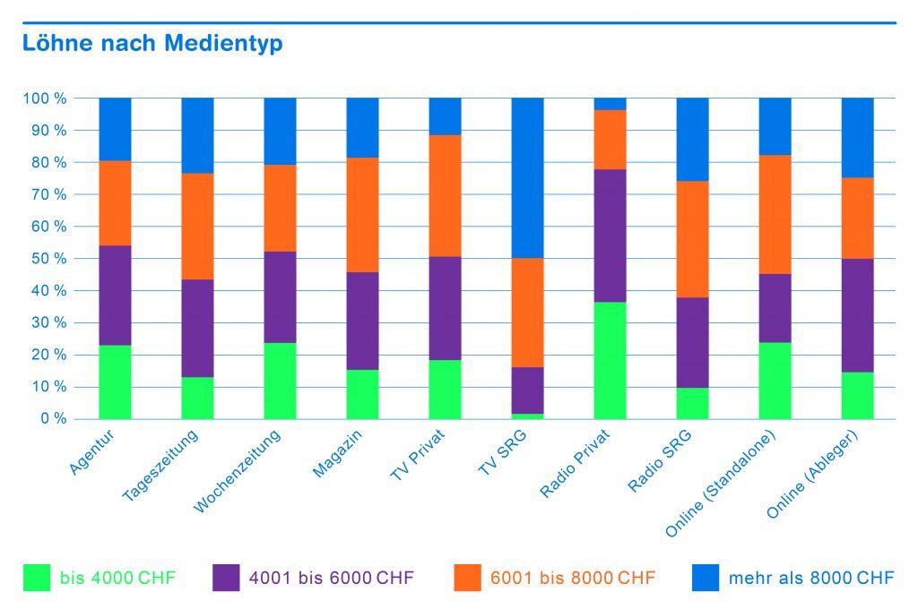 Chart_Loehne_nach_Medientyp_print