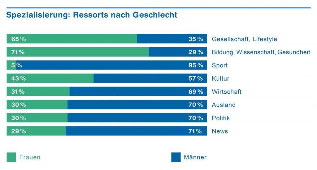 Chart_Ressorts_nach_Geschlecht_print