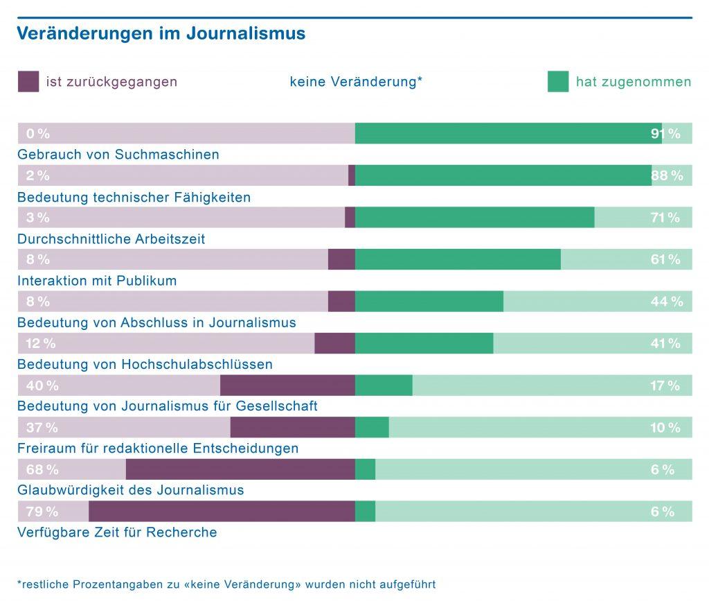 Chart_Veraenderungen_im_Journalismus_print