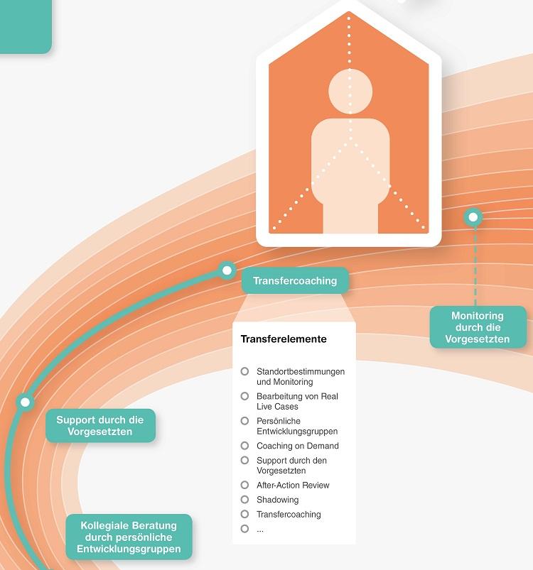Beispiele von Transfer-Elementen und ihre Einbettung im Entwicklungsprozess