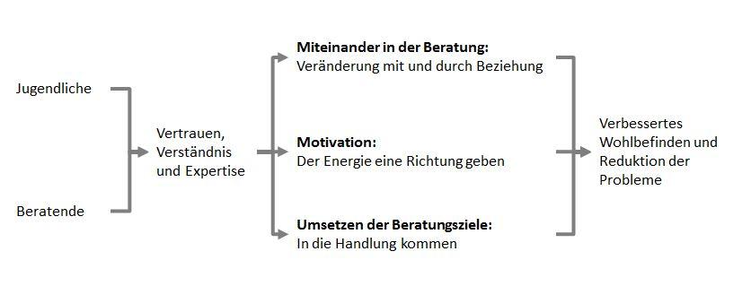 Kontextmodell in der Beratung