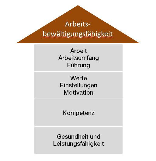 Das Haus der Arbeitsfähigkeit