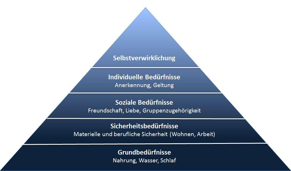 Bedürfnispyramide nach Abraham Harold Maslow (1908-1970)