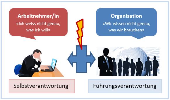 Grafik zur Selbst- und Führungsverantwortung in Organisationen