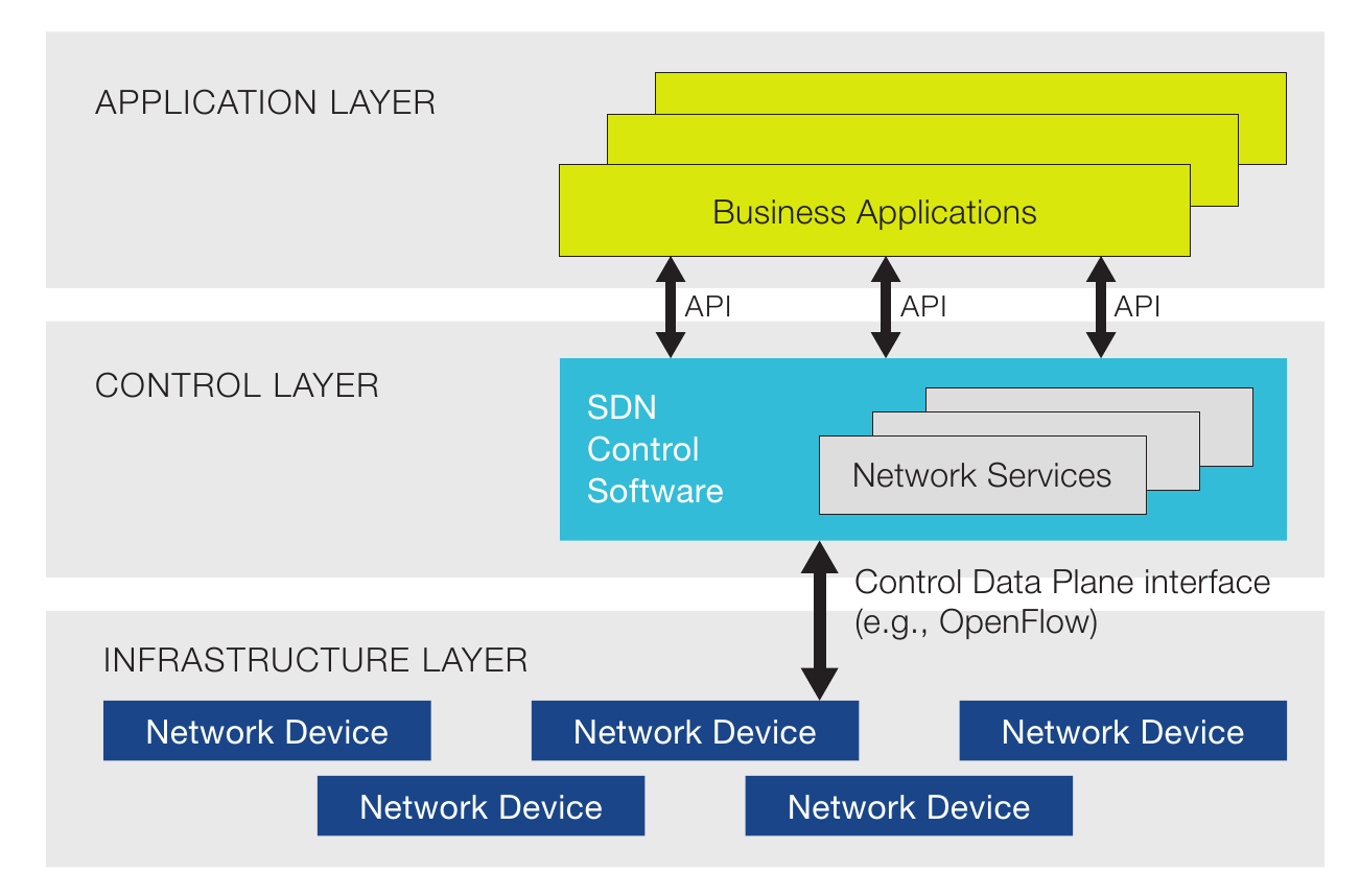 application layer and operating system collaboration 5 application layer 51  we also introduce the concept of application collaboration here,  co-operating application components are connected via.