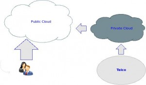 Fig. 1: Enterprise to Cloud to End User