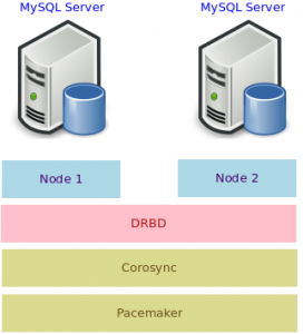 Fig. 1: Redundant MySQL Server nodes using Pacemaker, Corosync and DRBD.