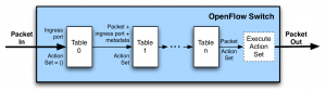 table-pipeline