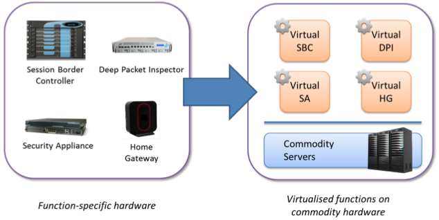 Network Function Virtualization Concept