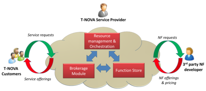 T-Nova-Marketplace