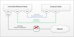 Node and Networks