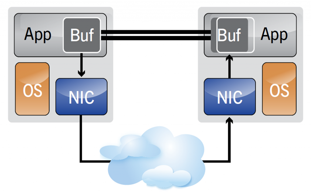 InfiniBand creates a channel directly connecting an application in its virtual address space to an application in another virtual address space