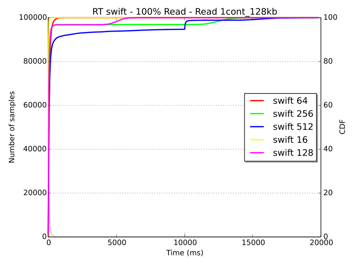 Evaluating the performance of Ceph and Swift for object
