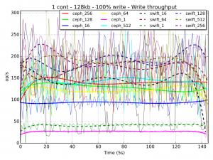 010 -write-tpt-1cont-128kb