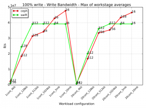 013 -write-bdw-workloads