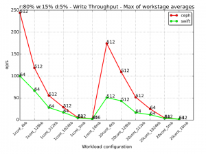 016 -write-mixed-tpt-workloads