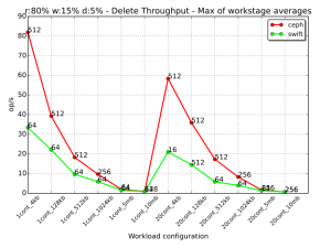 017 -delete-mixed-tpt-workloads