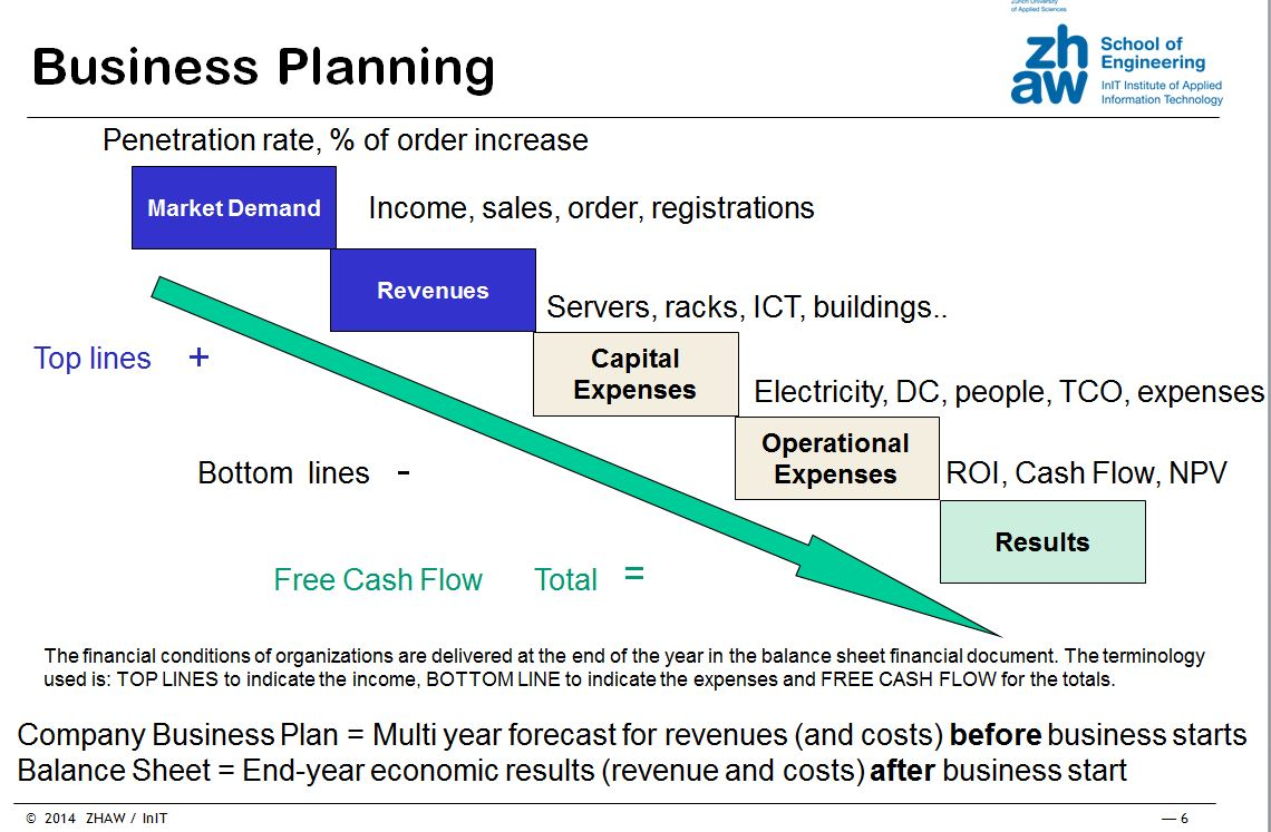 Private cloud business plan