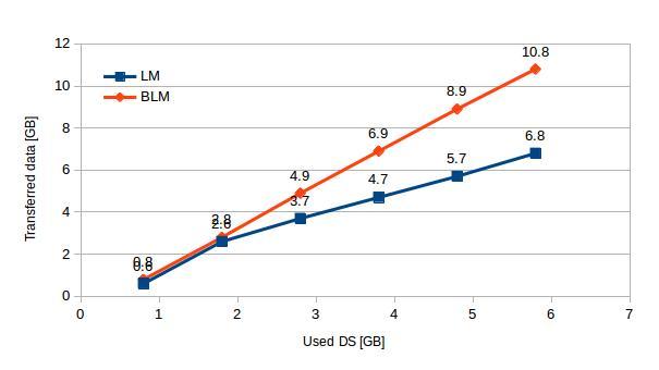 data-blmVSlm