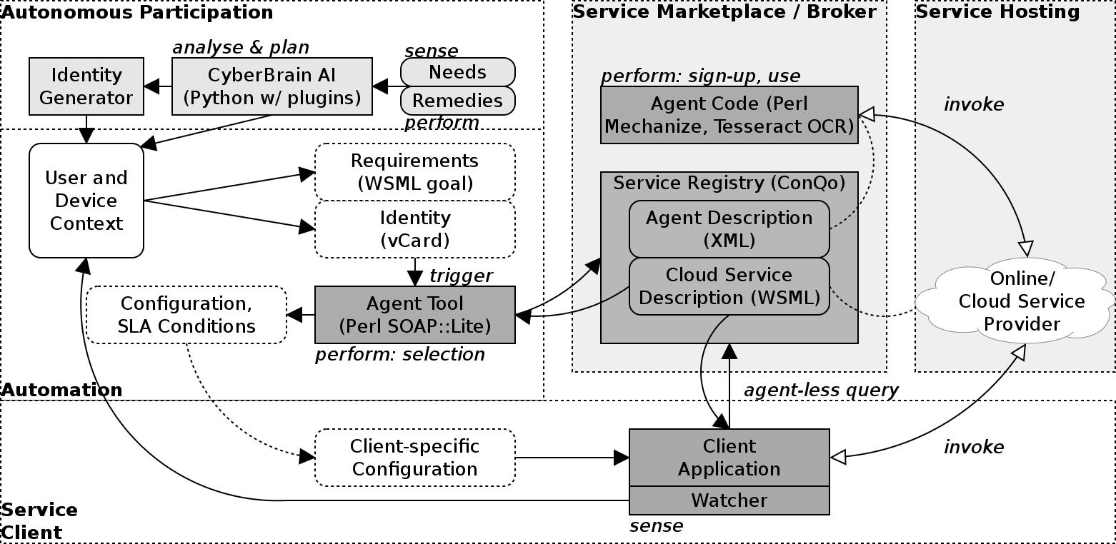Cloud Robotics Service Engineering Icclab Splab