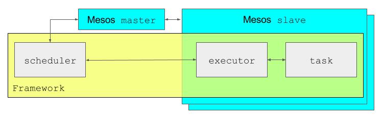 mesos_framework