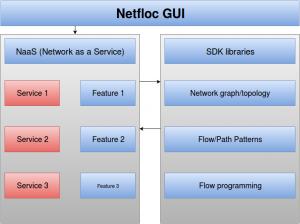 netfloc_gui_diagram