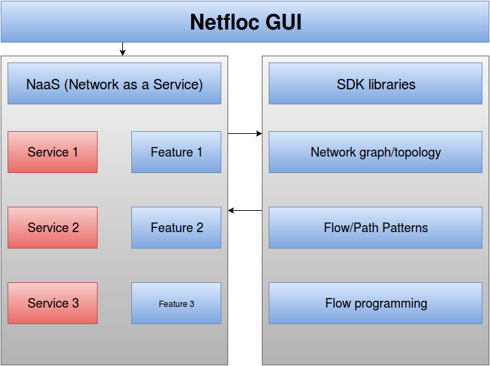 GUI for Netfloc – An OpenSource SDK for SDN | Service Engineering