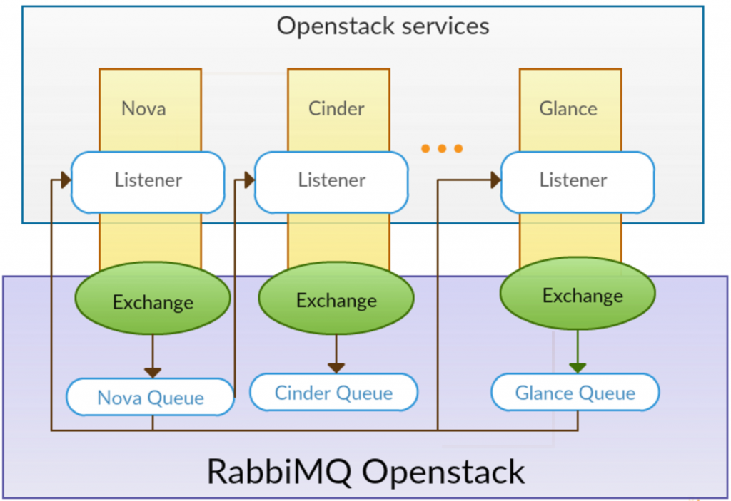 Openstack Messaging Queues