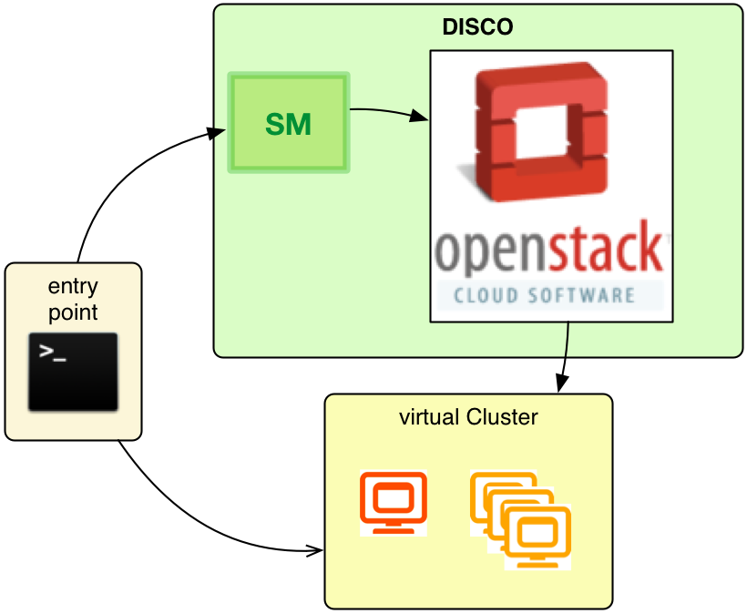 DISCO's architecture as accessed over CLI