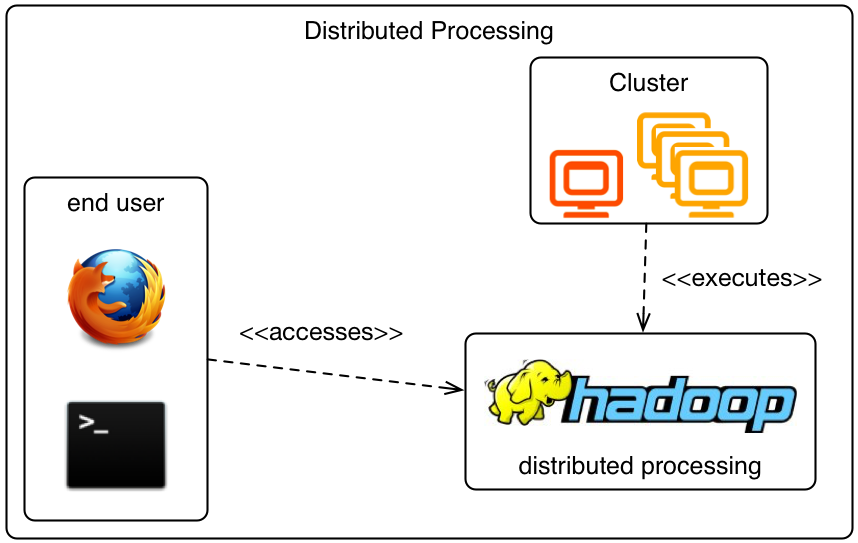 operative Hadoop cluster provisioned by DISCO