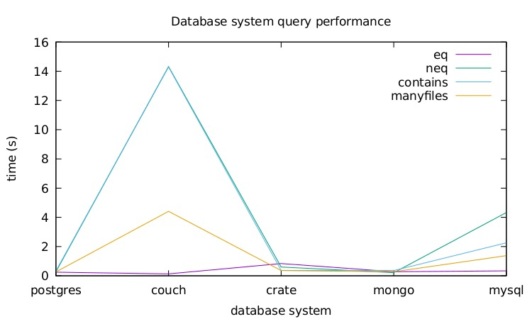 Benchmarking cloud-native database systems | Service