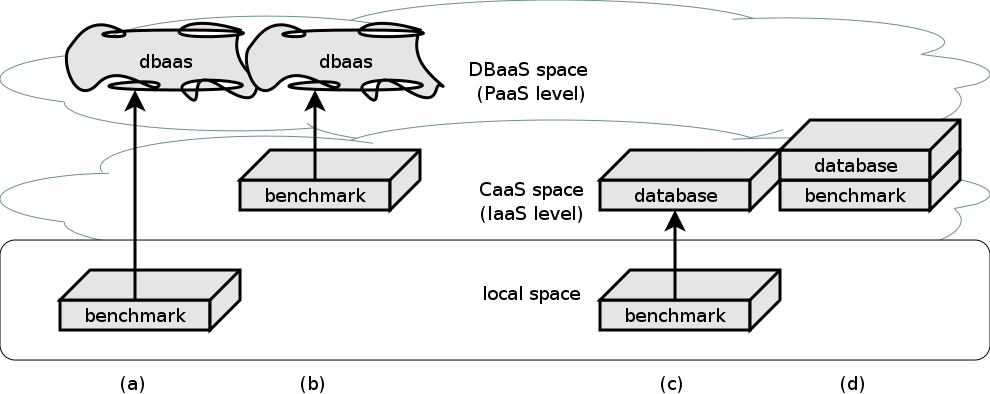 Several options to run and benchmark a database system in the cloud.