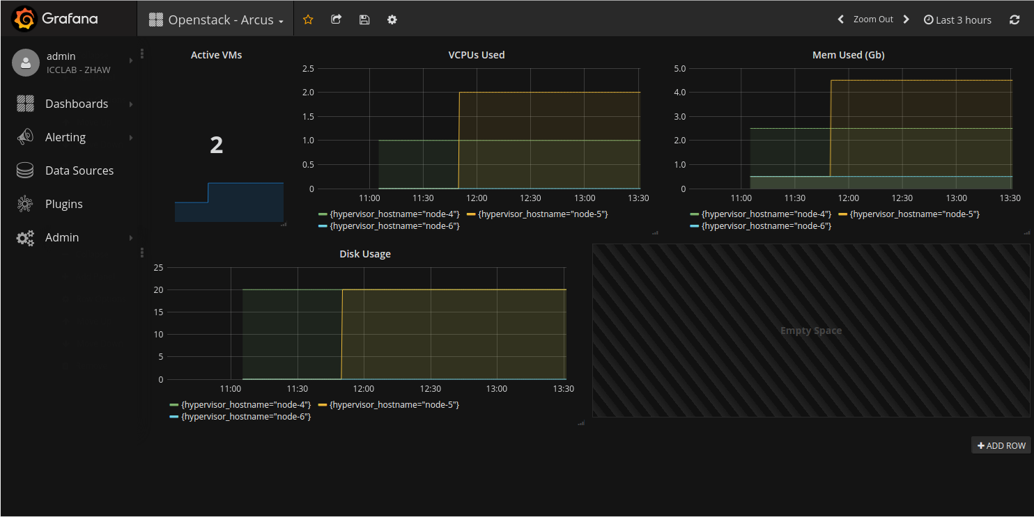 Monitoring an Openstack deployment with Prometheus and Grafana