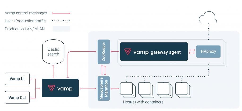 topology-vamp