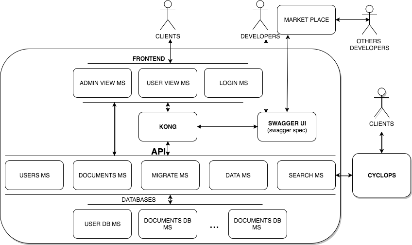 Cloud-Native Microservices Reference Architecture | Service