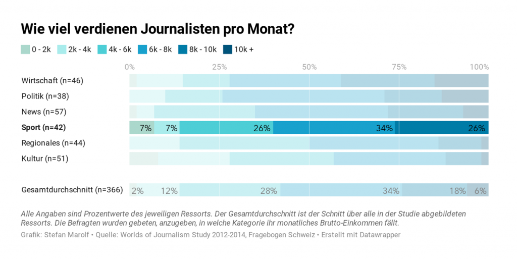 Grafik, Datenanalyse. Wie viel verdienen Journalisten pro Monat?