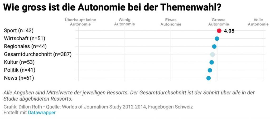 Grafik. Wie gross ist die Autonomie der Themenwahl im Journalismus