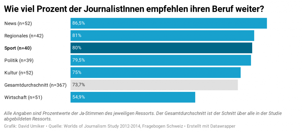 Grafik. Wie viel Prozent empfhelen ihren Beruf im Journalismus weiter