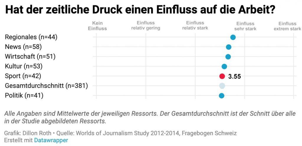 Grafik, Datenanalyse. Hat der zeitliche Druck im Sportjournalismuss einen Einfluss auf die Arbeit?