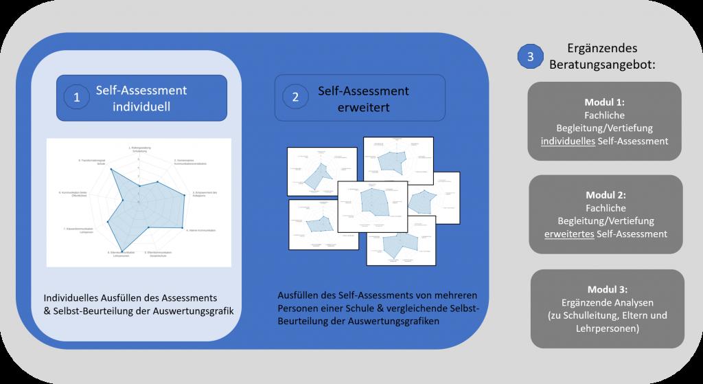 Schulkommunikation im digitalen Wandel-Anwendungsmöglichkeiten-Zhaw-IAM