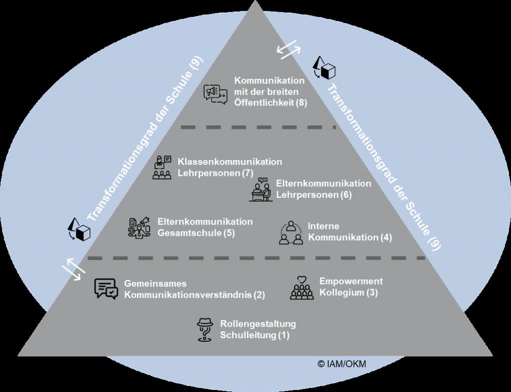 Schulkommunikation im digitalen Wandel-Dimensionen-Zhaw-IAM