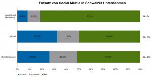 Einsatz von Social Media: Branchenvergleich