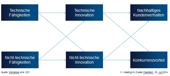 Grafik aus der Präsentation